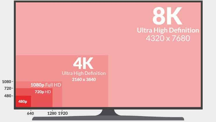 720p vs 1080p vs 1440p vs 4K vs 8K Monitors - Which is Best for