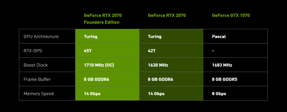 Nvidia RTX 2000 Series Revealed RTX 2080/ 2070! Release Dates