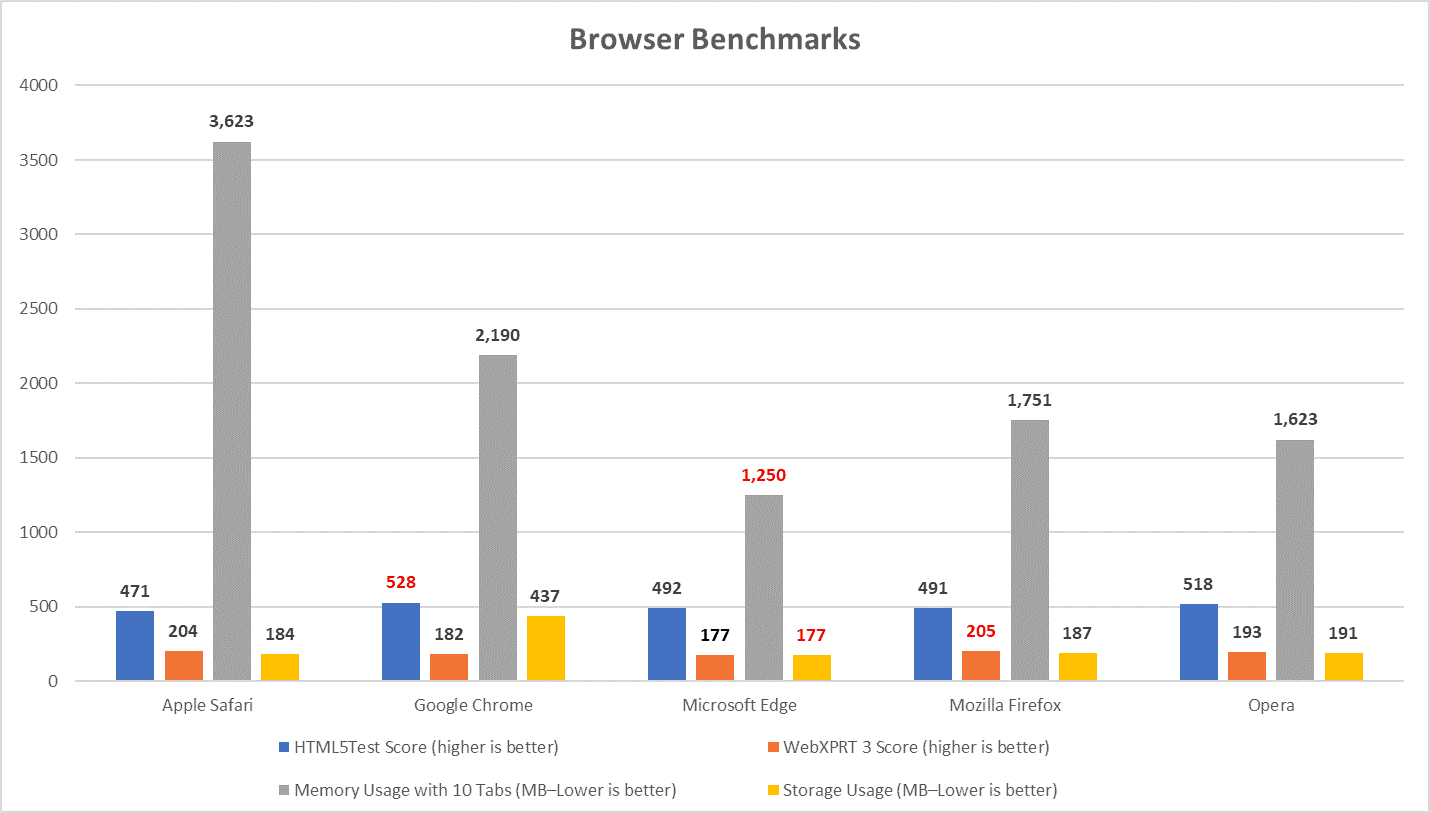Browser Choice and Game Performance
